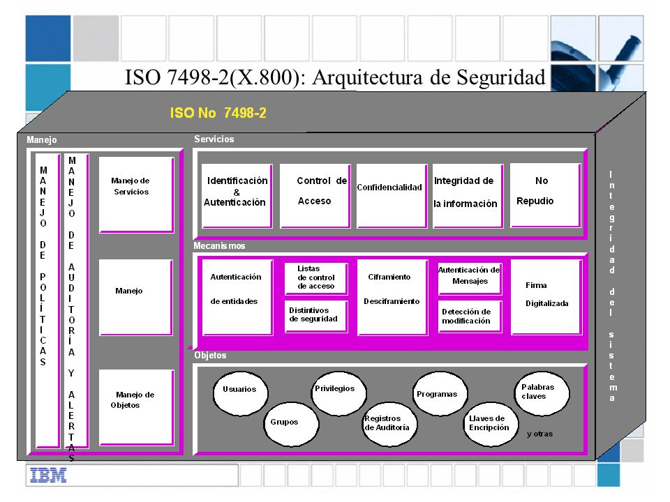 ISO 7498-2(X.800): Arquitectura de Seguridad
