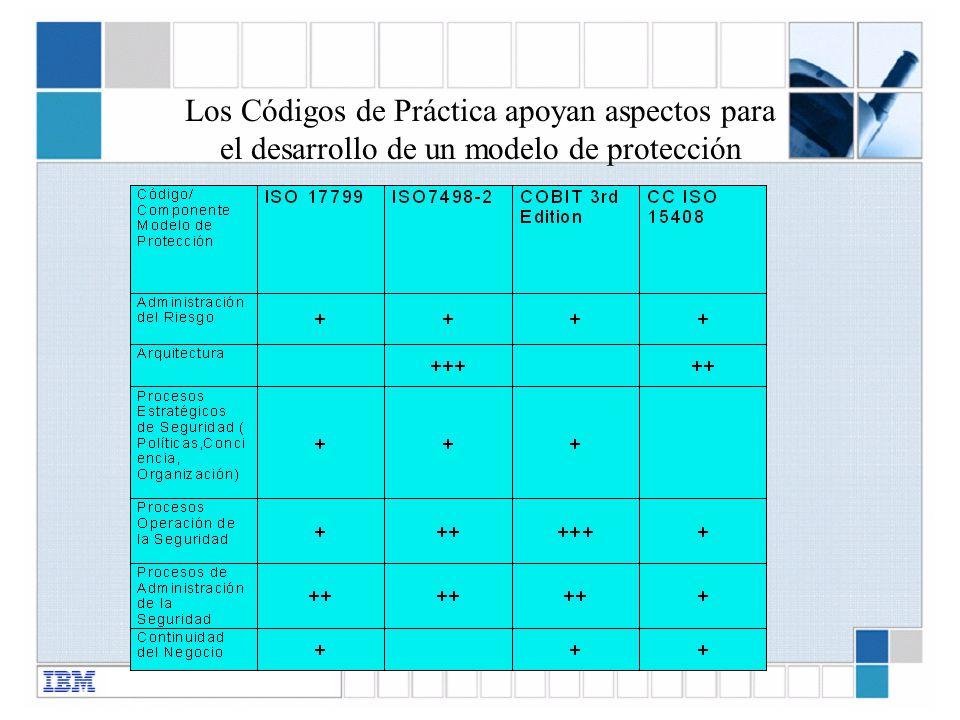 Los Códigos de Práctica apoyan aspectos para el desarrollo de un modelo de protección