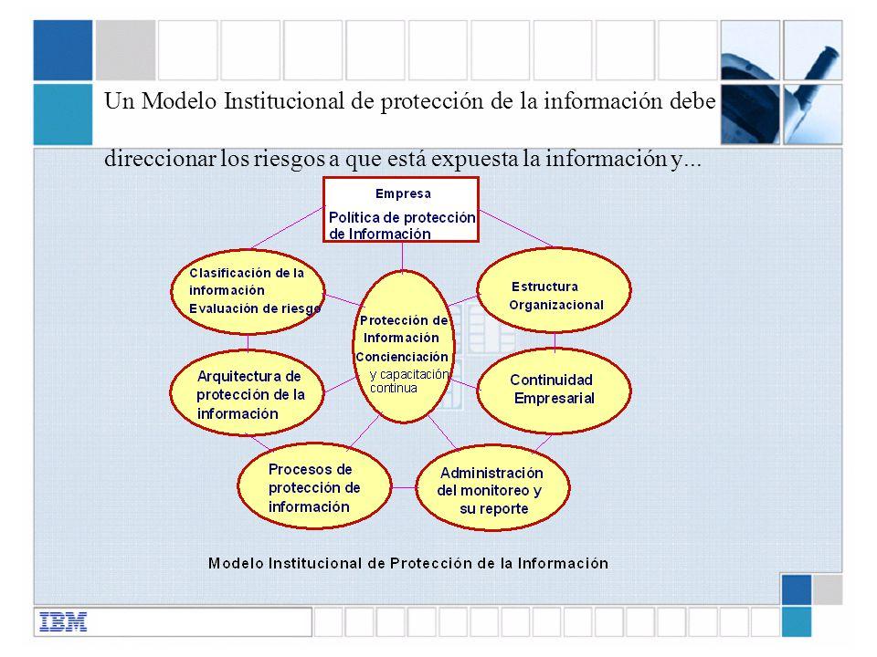 Un Modelo Institucional de protección de la información debe direccionar los riesgos a que está expuesta la información y...