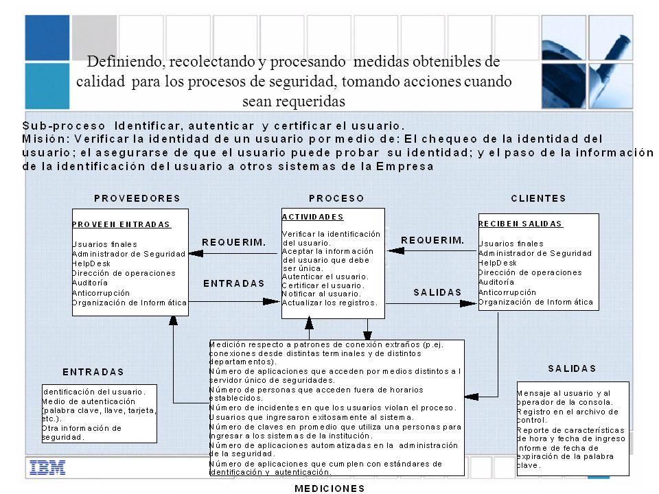 Definiendo, recolectando y procesando medidas obtenibles de calidad para los procesos de seguridad, tomando acciones cuando sean requeridas