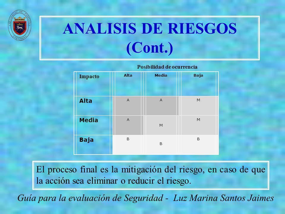 ANALISIS DE RIESGOS (Cont.) Posibilidad de ocurrencia