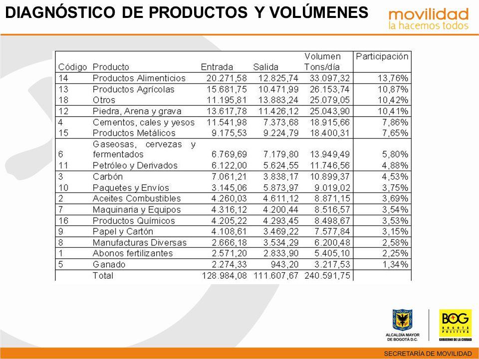 DIAGNÓSTICO DE PRODUCTOS Y VOLÚMENES