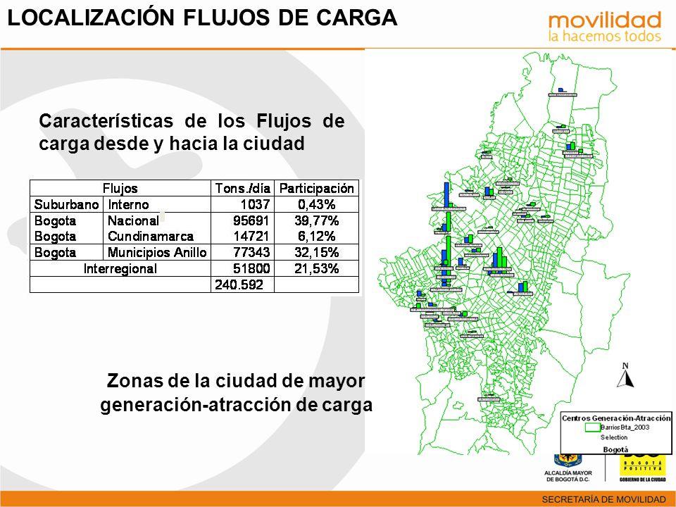 Zonas de la ciudad de mayor generación-atracción de carga