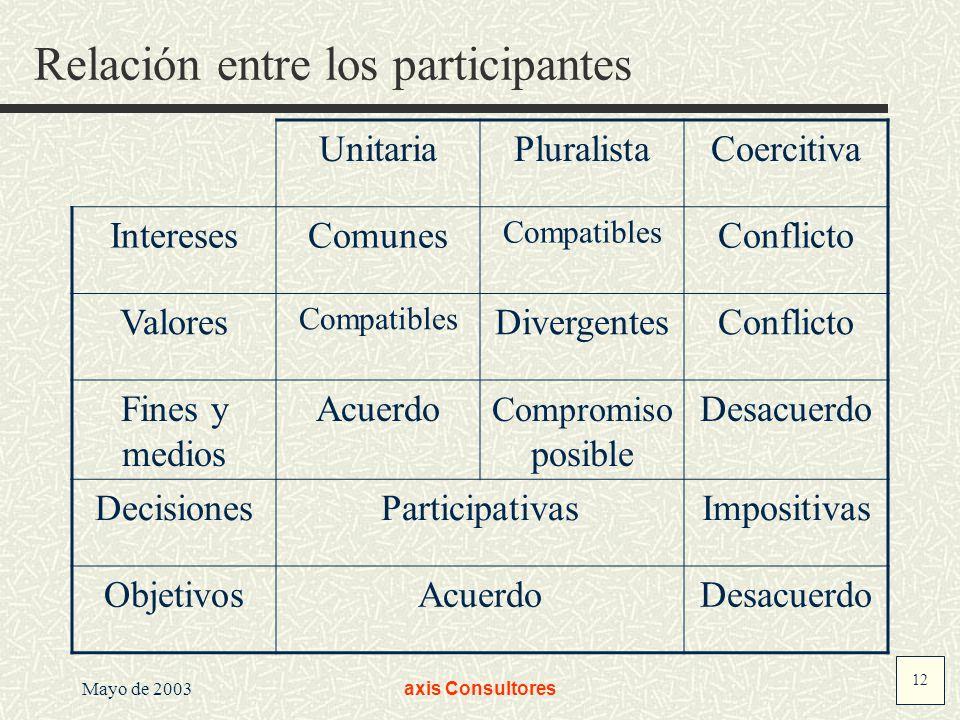 Relación entre los participantes