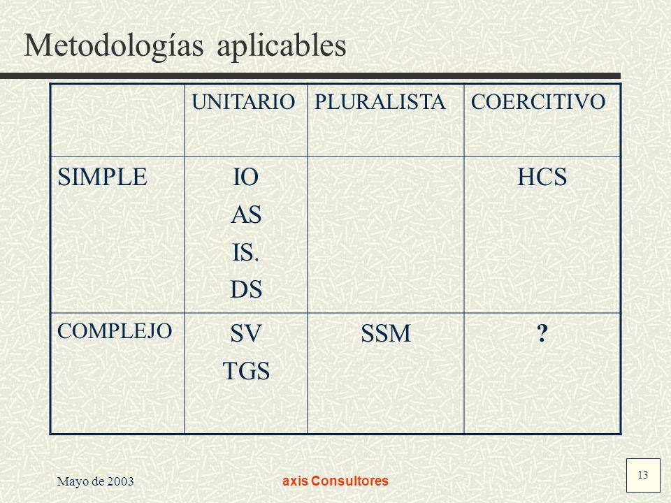 Metodologías aplicables