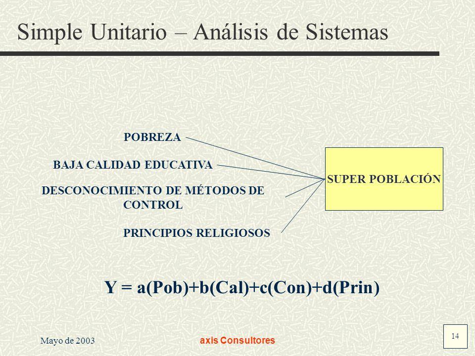 Simple Unitario – Análisis de Sistemas