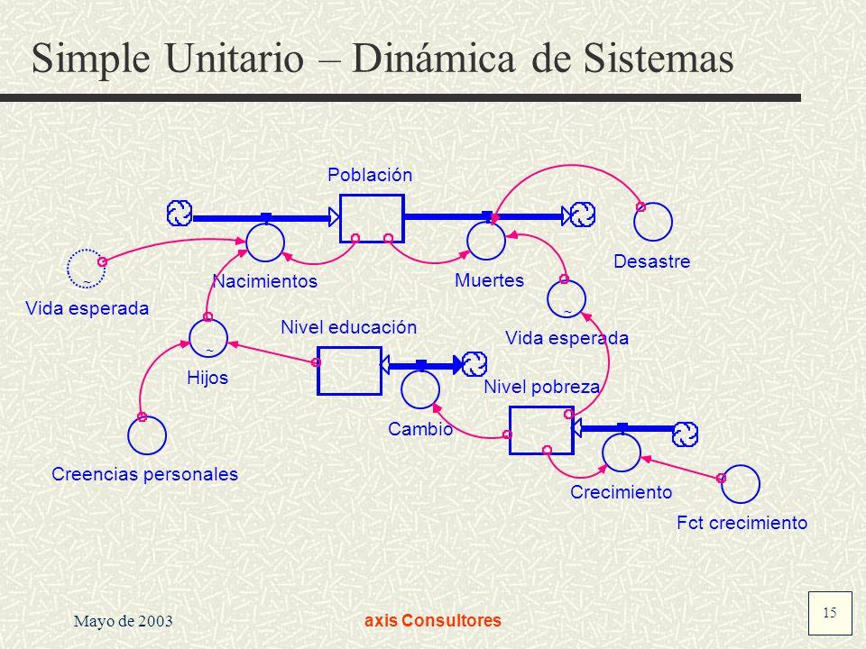 Simple Unitario – Dinámica de Sistemas