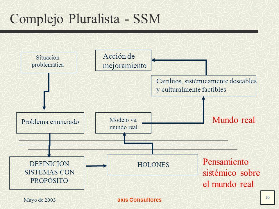 Complejo Pluralista - SSM