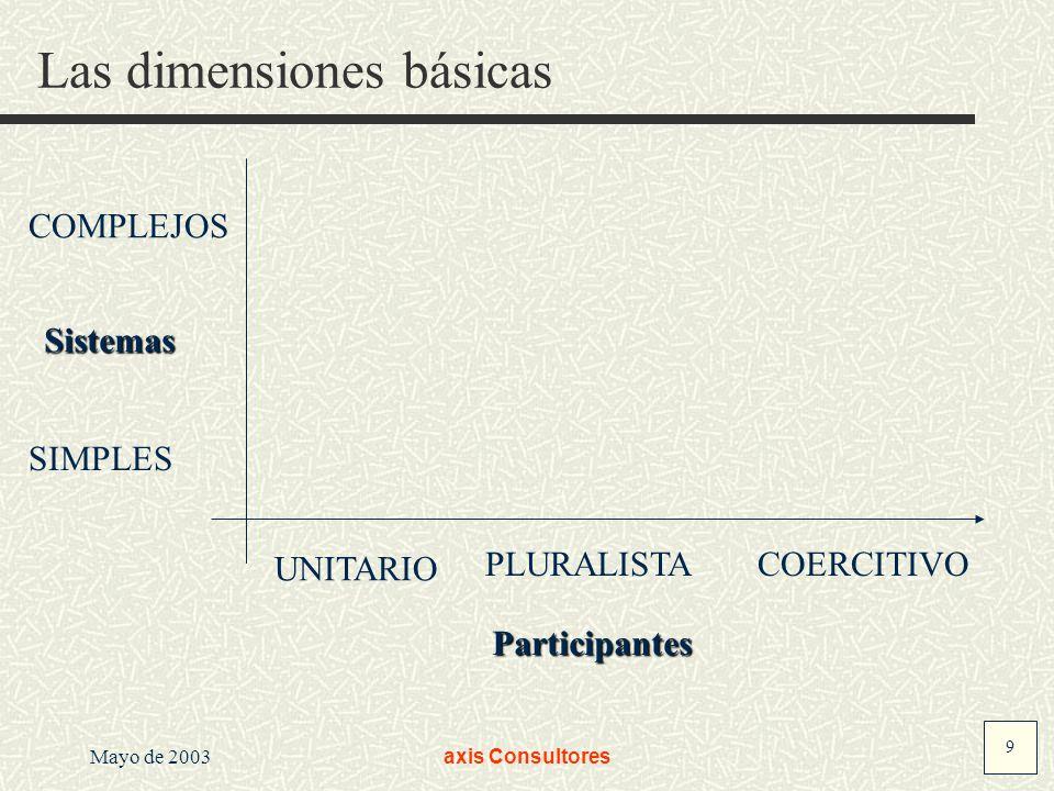 Las dimensiones básicas