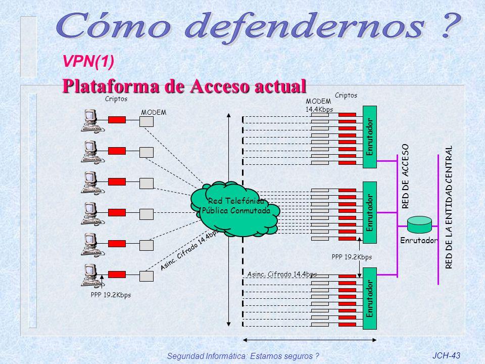 Plataforma de Acceso actual