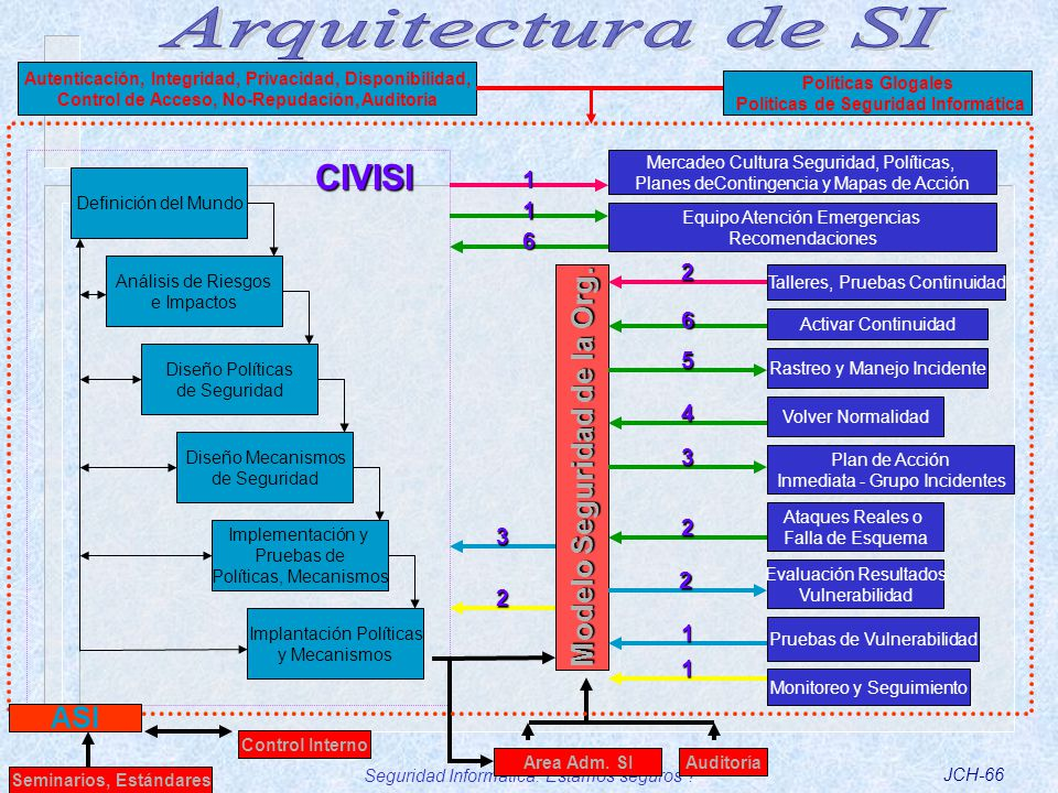 Arquitectura de SI CIVISI Modelo Seguridad de la Org. ASI 1 1 6 2 6 5