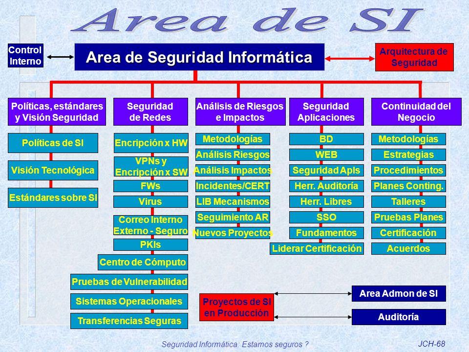 Area de SI Area de Seguridad Informática Control Interno