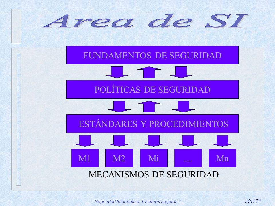 Area de SI FUNDAMENTOS DE SEGURIDAD POLÍTICAS DE SEGURIDAD