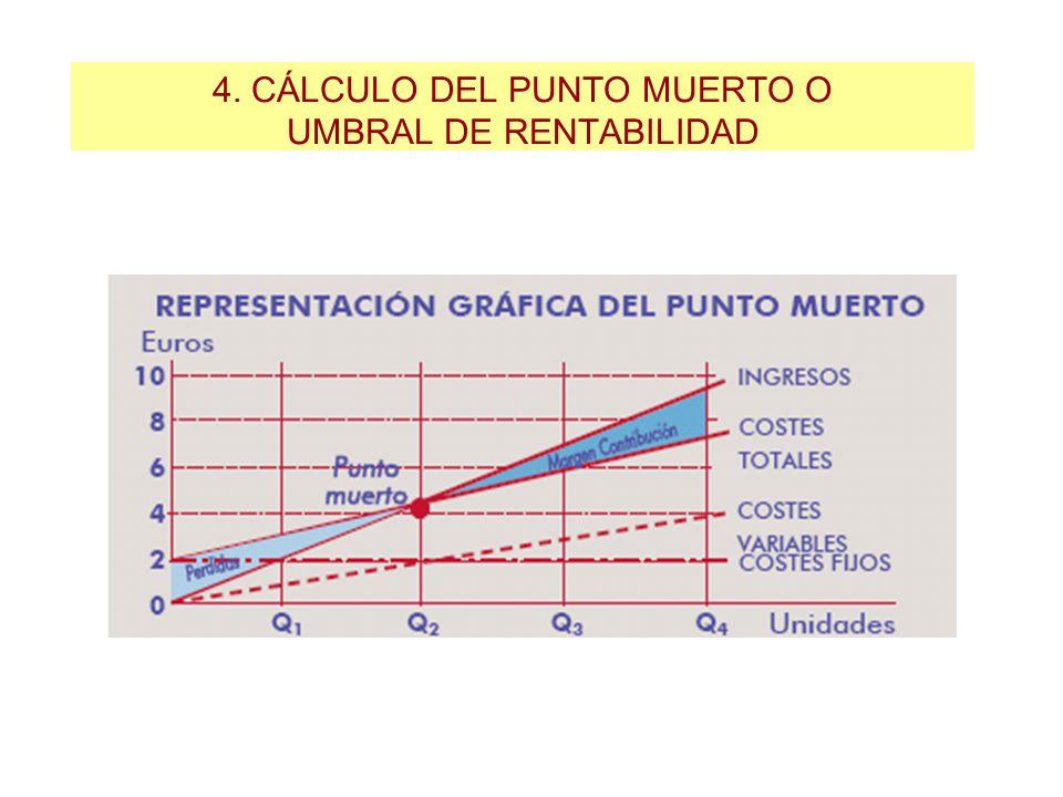 4. CÁLCULO DEL PUNTO MUERTO O UMBRAL DE RENTABILIDAD