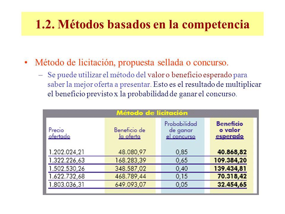1.2. Métodos basados en la competencia