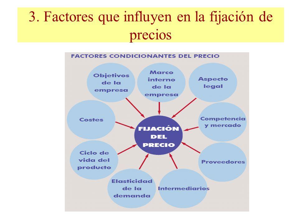 3. Factores que influyen en la fijación de precios
