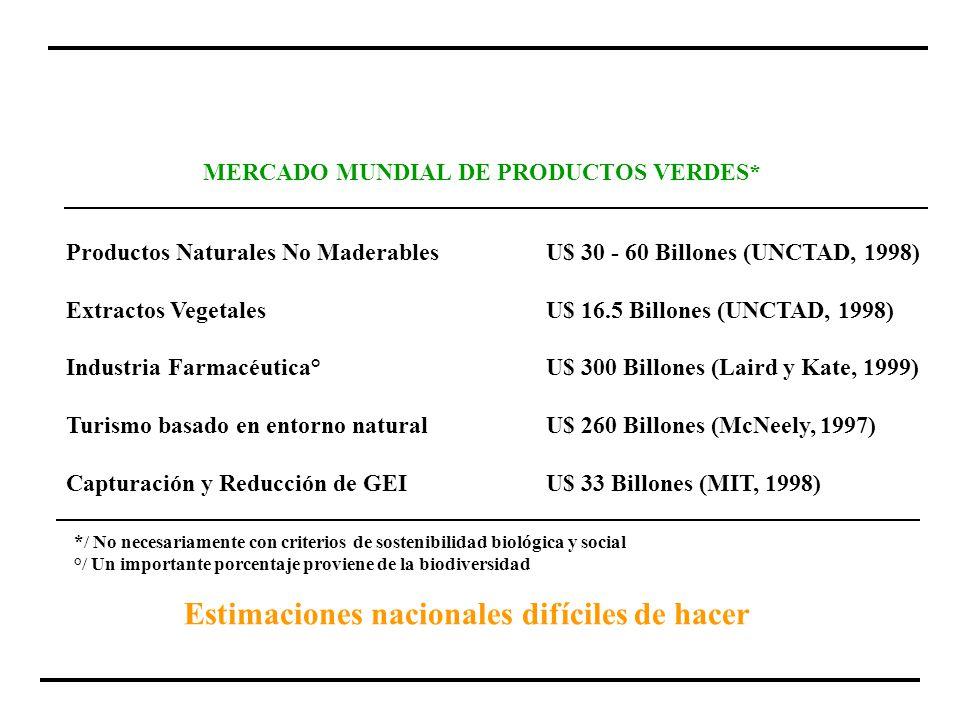 MERCADO MUNDIAL DE PRODUCTOS VERDES*