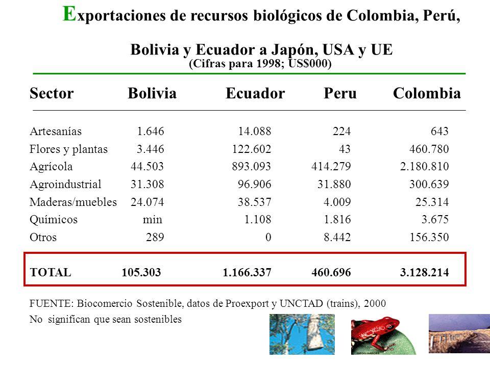 Exportaciones de recursos biológicos de Colombia, Perú, Bolivia y Ecuador a Japón, USA y UE