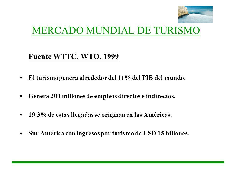 MERCADO MUNDIAL DE TURISMO