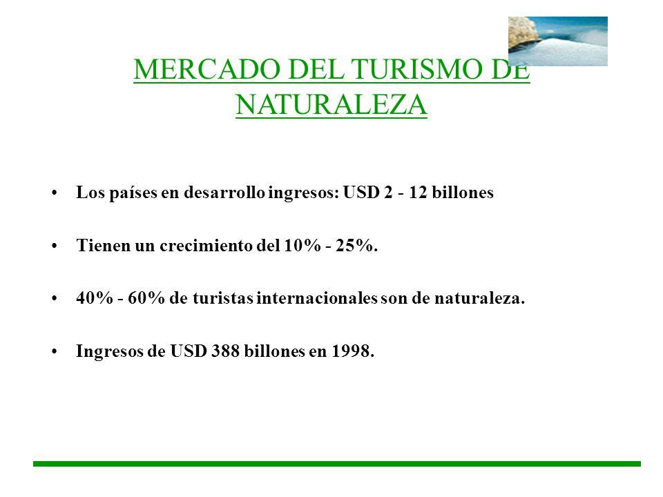 MERCADO DEL TURISMO DE NATURALEZA