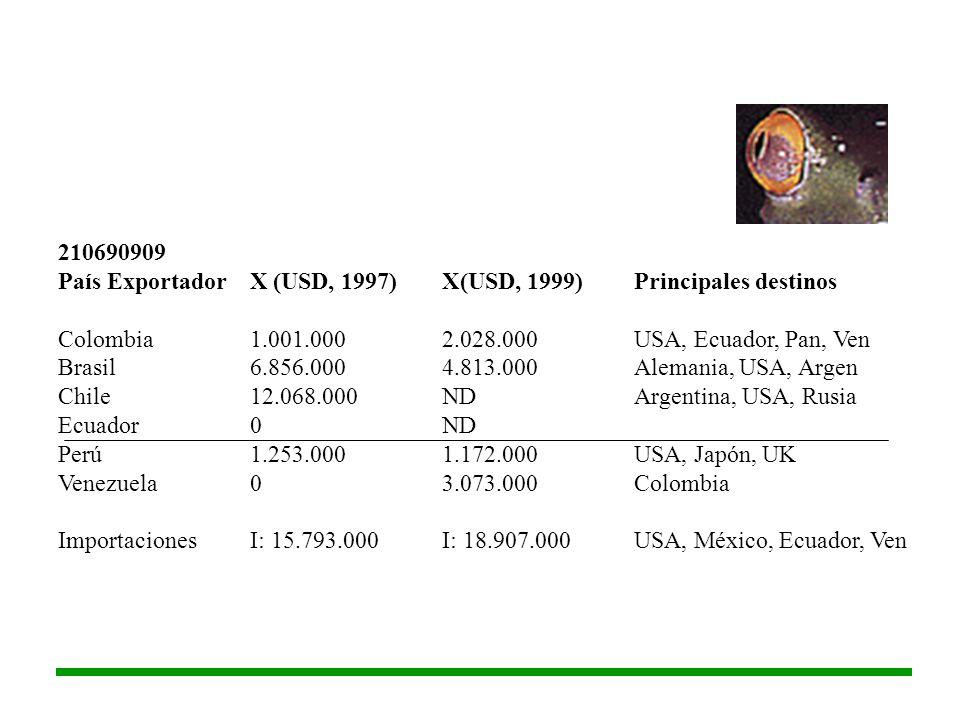 210690909 País Exportador X (USD, 1997) X(USD, 1999) Principales destinos. Colombia 1.001.000 2.028.000 USA, Ecuador, Pan, Ven.