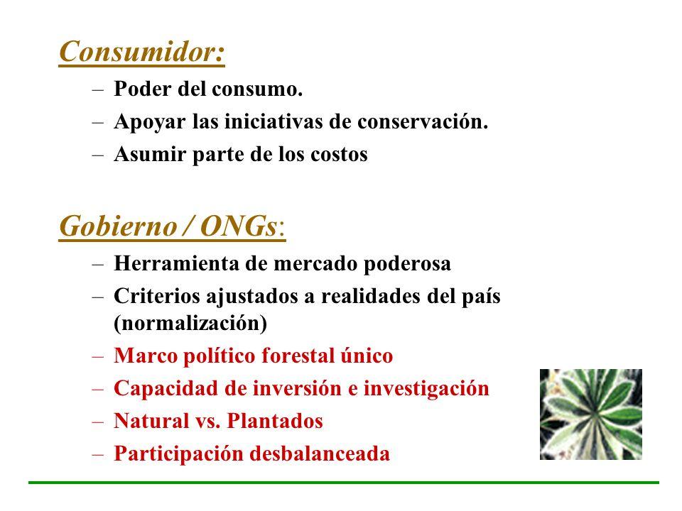 Consumidor: Gobierno / ONGs: Poder del consumo.