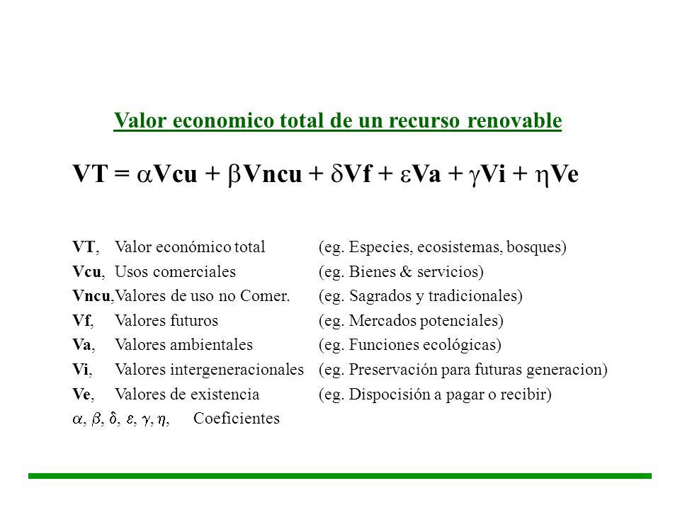 VT = Vcu + Vncu + Vf + Va + Vi + Ve