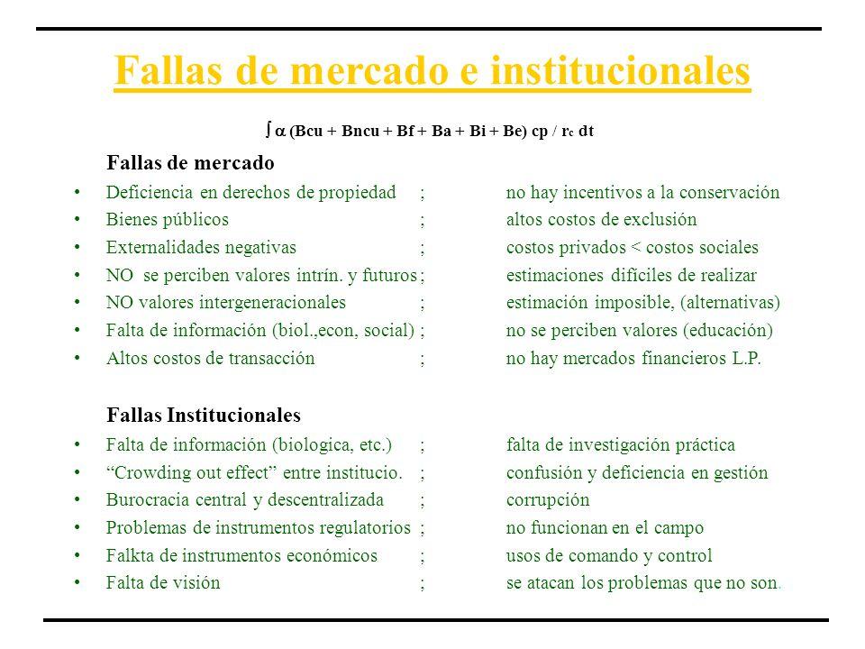 Fallas de mercado e institucionales