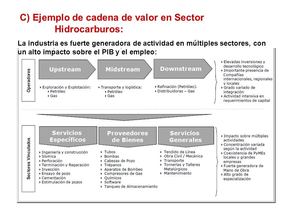 C) Ejemplo de cadena de valor en Sector Hidrocarburos: