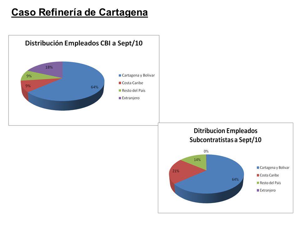 Caso Refinería de Cartagena