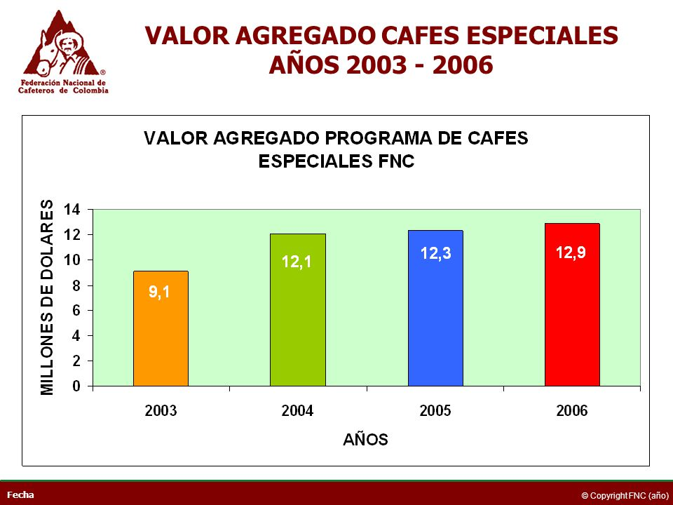 VALOR AGREGADO CAFES ESPECIALES