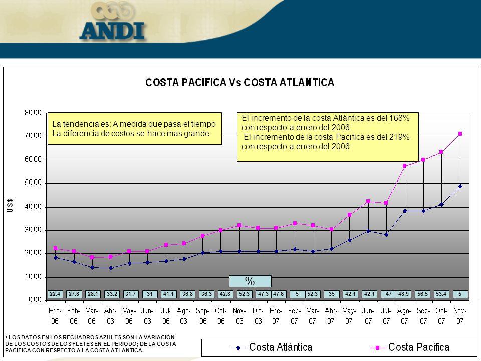 % El incremento de la costa Atlántica es del 168%