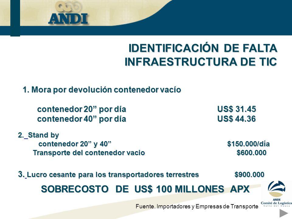 IDENTIFICACIÓN DE FALTA INFRAESTRUCTURA DE TIC