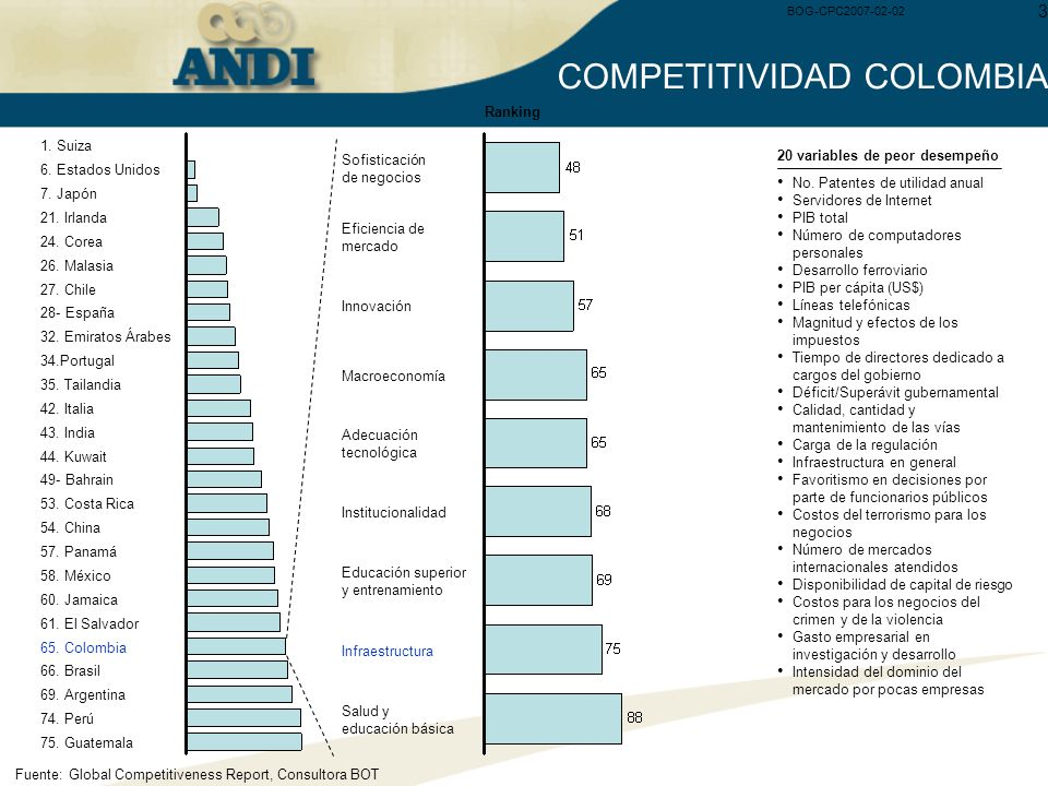 COMPETITIVIDAD COLOMBIA
