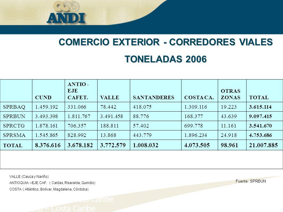 COMERCIO EXTERIOR - CORREDORES VIALES