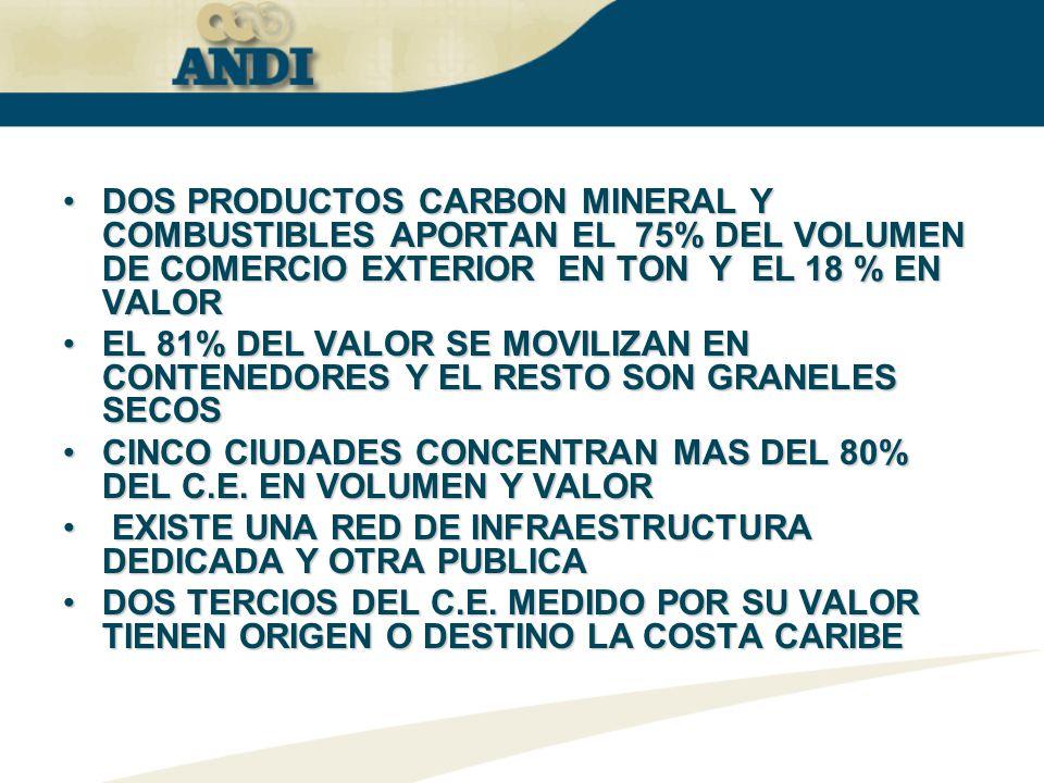 DOS PRODUCTOS CARBON MINERAL Y COMBUSTIBLES APORTAN EL 75% DEL VOLUMEN DE COMERCIO EXTERIOR EN TON Y EL 18 % EN VALOR