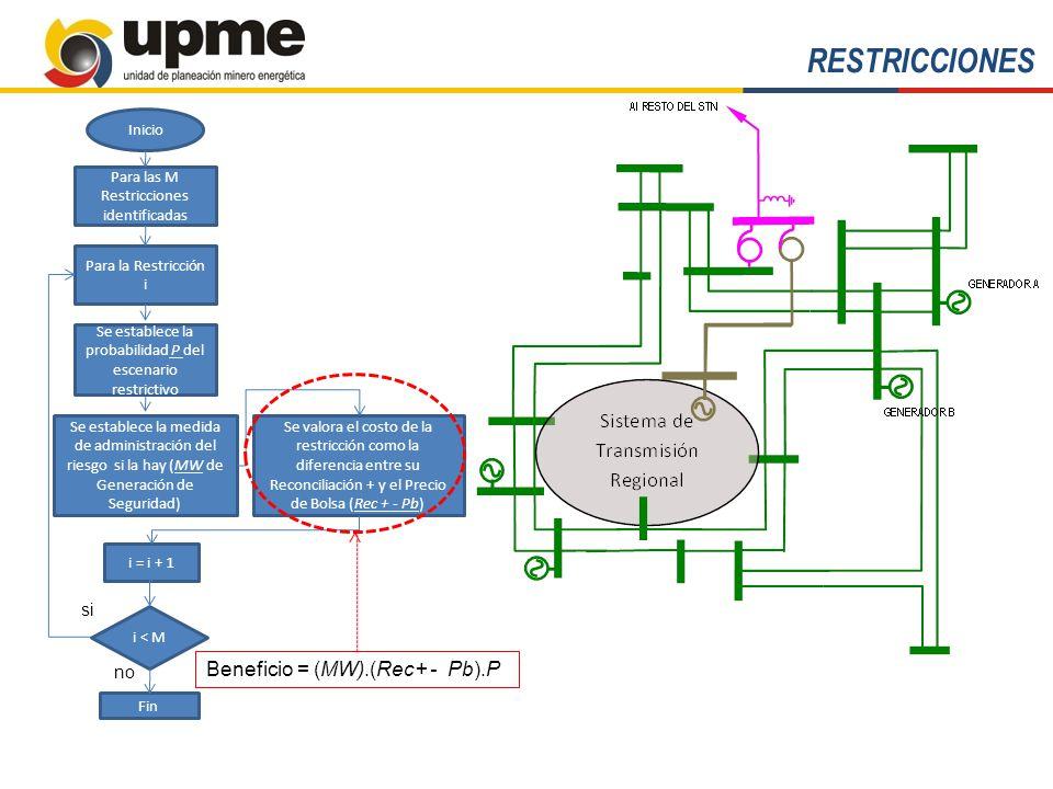 RESTRICCIONES Beneficio = (MW).(Rec+ - Pb).P si no Inicio