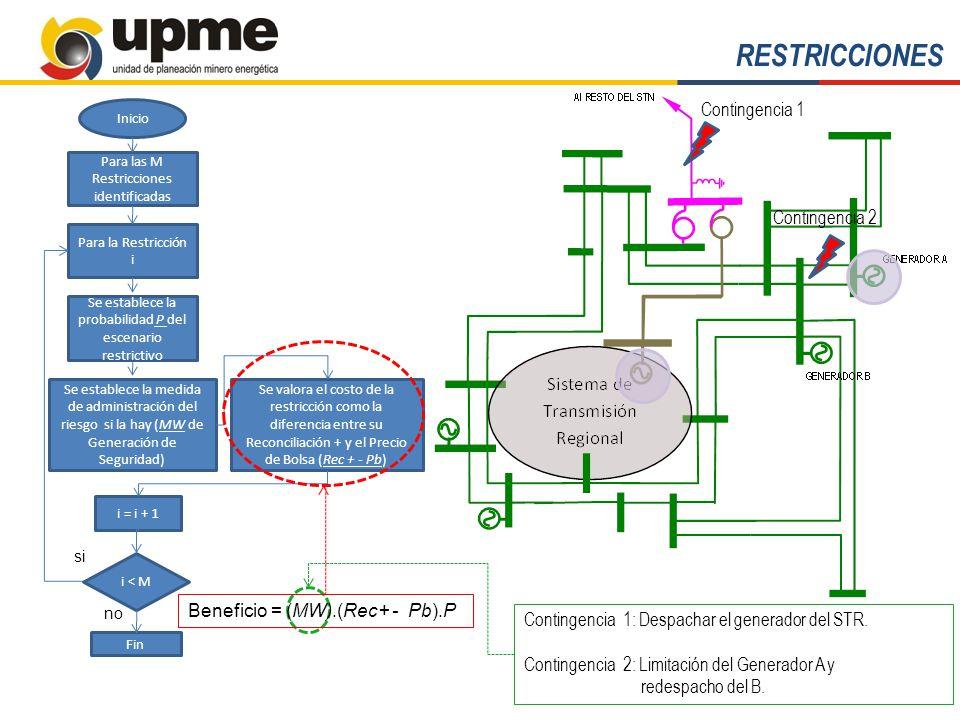 RESTRICCIONES Contingencia 1 Contingencia 2