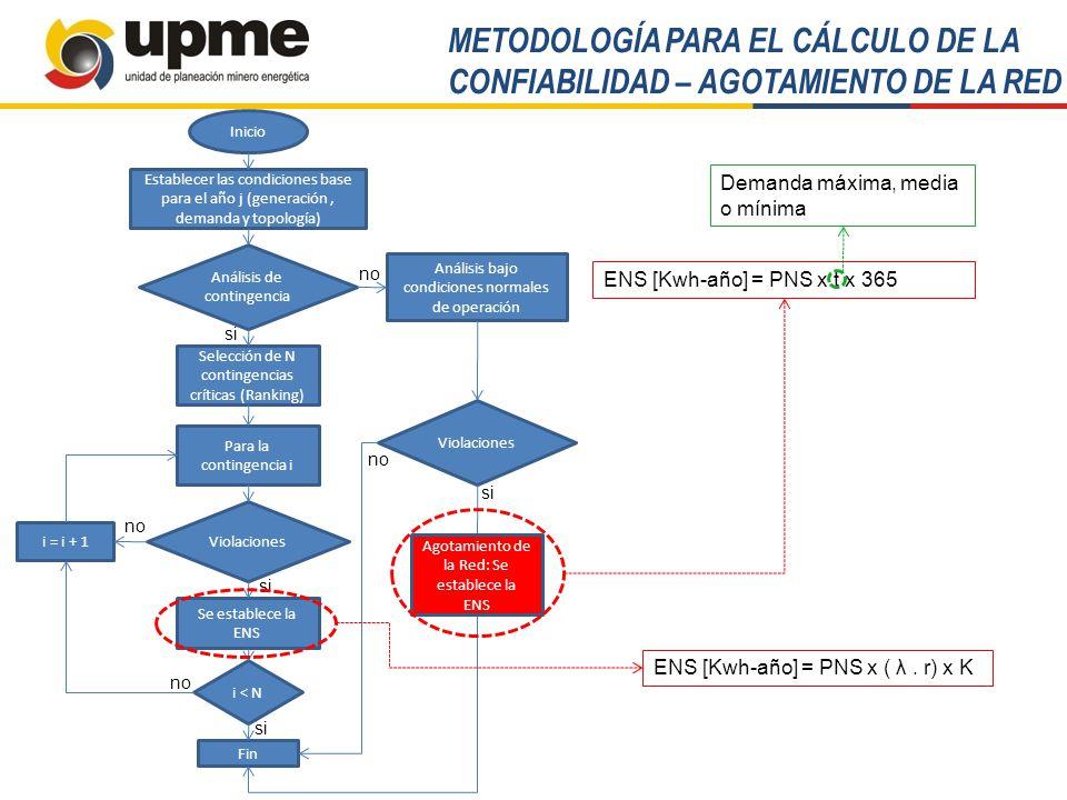 METODOLOGÍA PARA EL CÁLCULO DE LA CONFIABILIDAD – AGOTAMIENTO DE LA RED