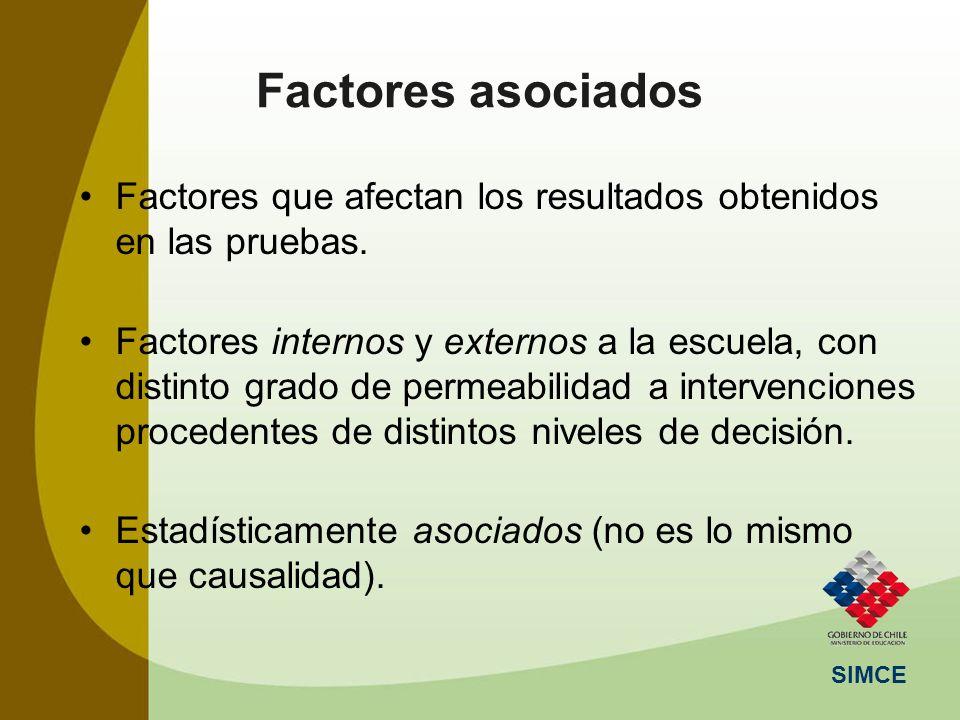 Factores asociados Factores que afectan los resultados obtenidos en las pruebas.