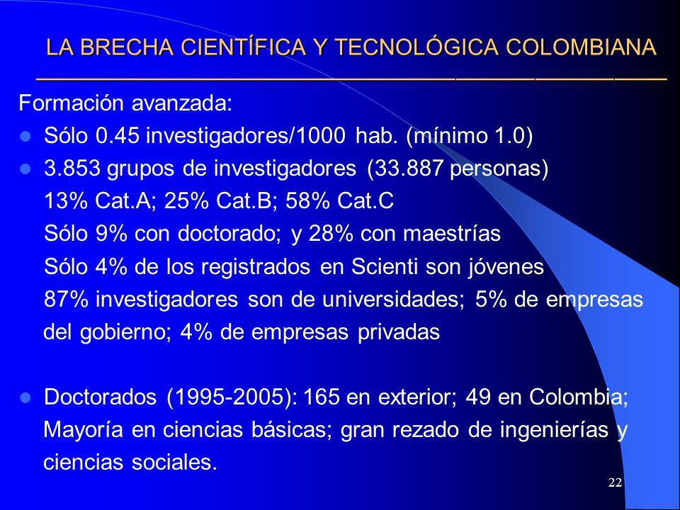 LA BRECHA CIENTÍFICA Y TECNOLÓGICA COLOMBIANA ————————————————————————