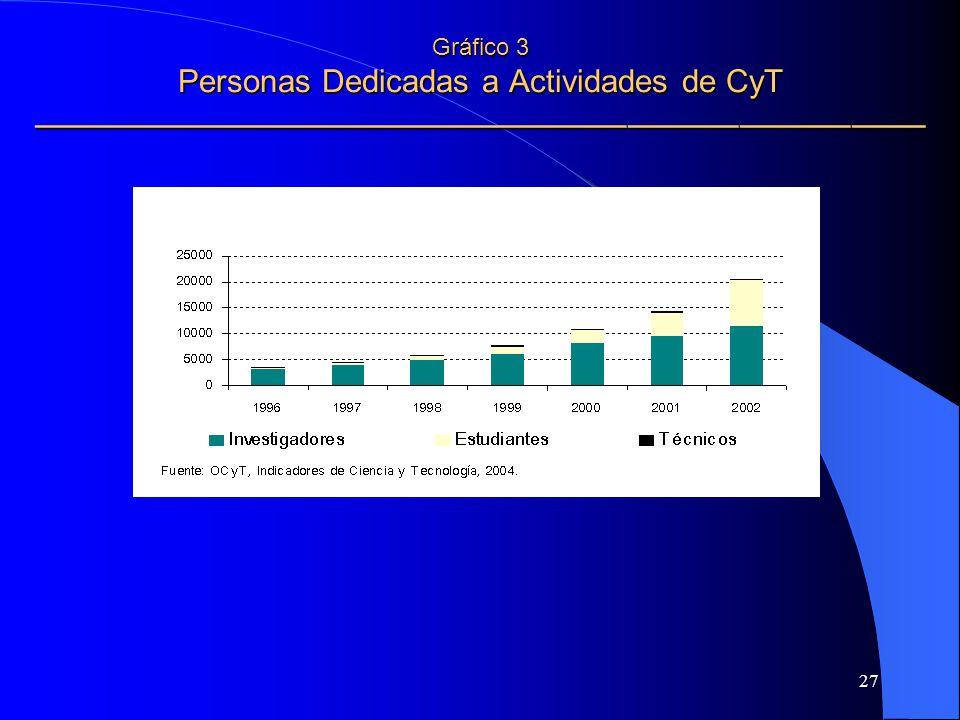 Gráfico 3 Personas Dedicadas a Actividades de CyT ————————————————————————