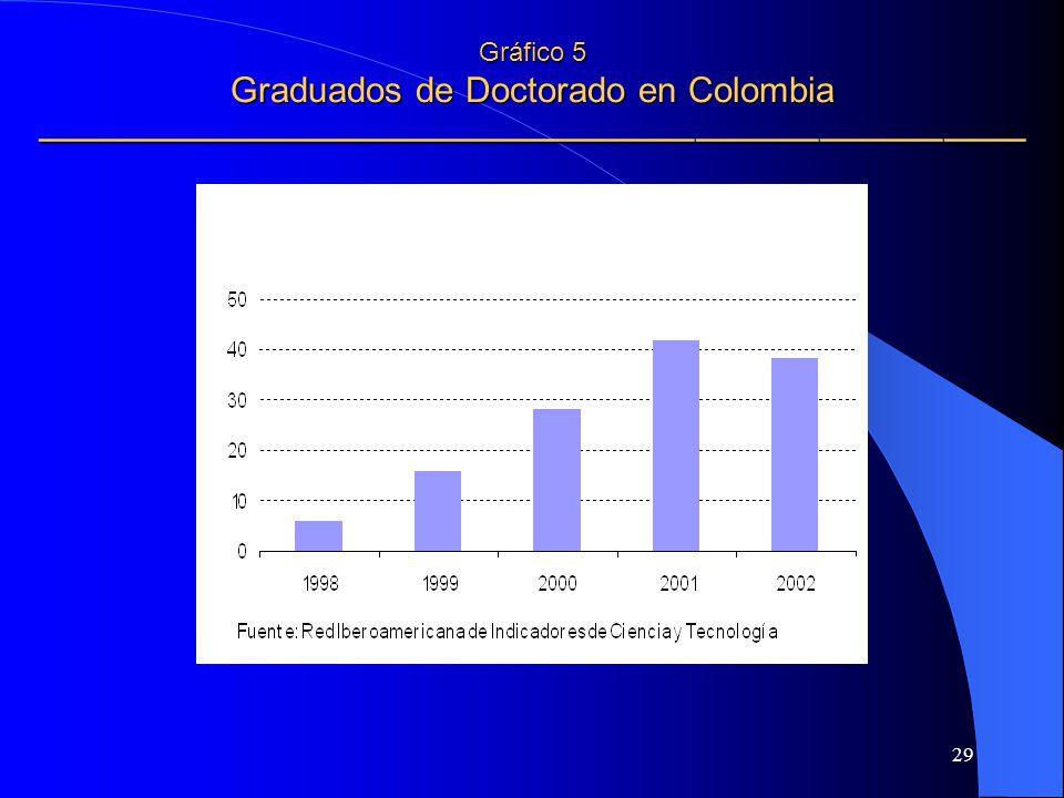 Gráfico 5 Graduados de Doctorado en Colombia ————————————————————————