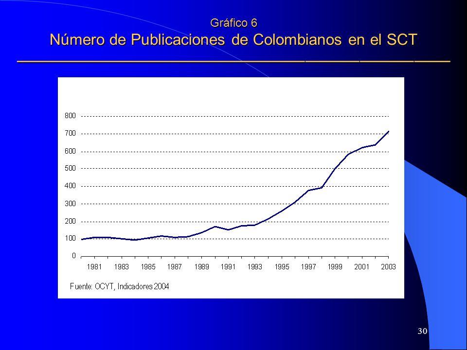 Gráfico 6 Número de Publicaciones de Colombianos en el SCT ————————————————————————