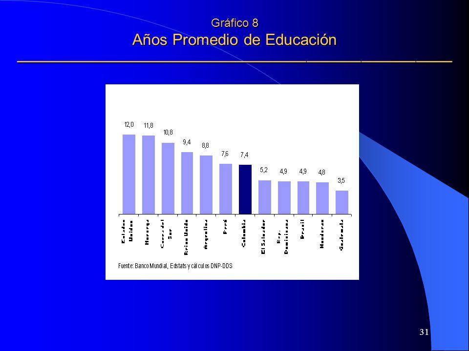 Gráfico 8 Años Promedio de Educación ————————————————————————