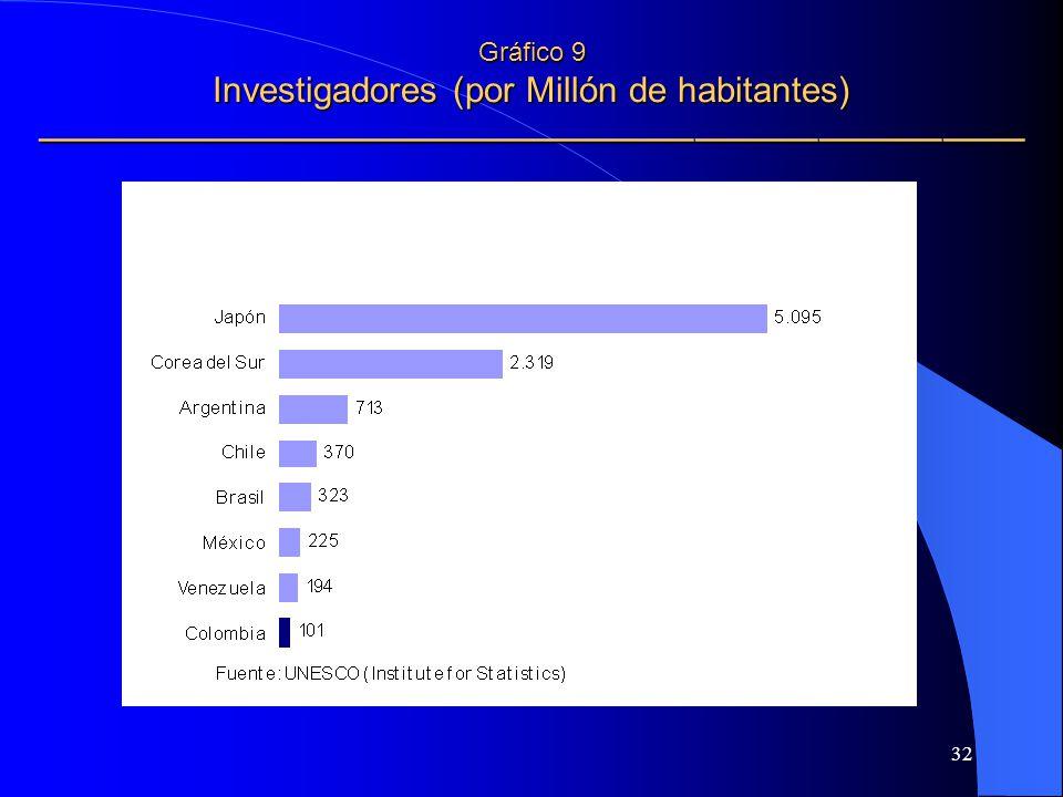 Gráfico 9 Investigadores (por Millón de habitantes) ————————————————————————