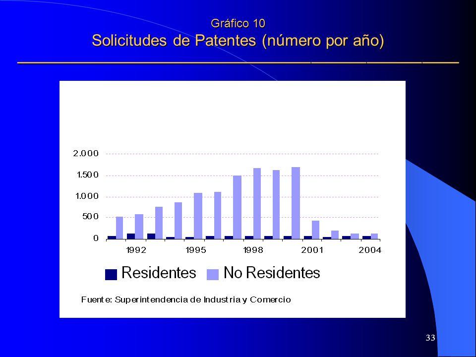 Gráfico 10 Solicitudes de Patentes (número por año) ————————————————————————