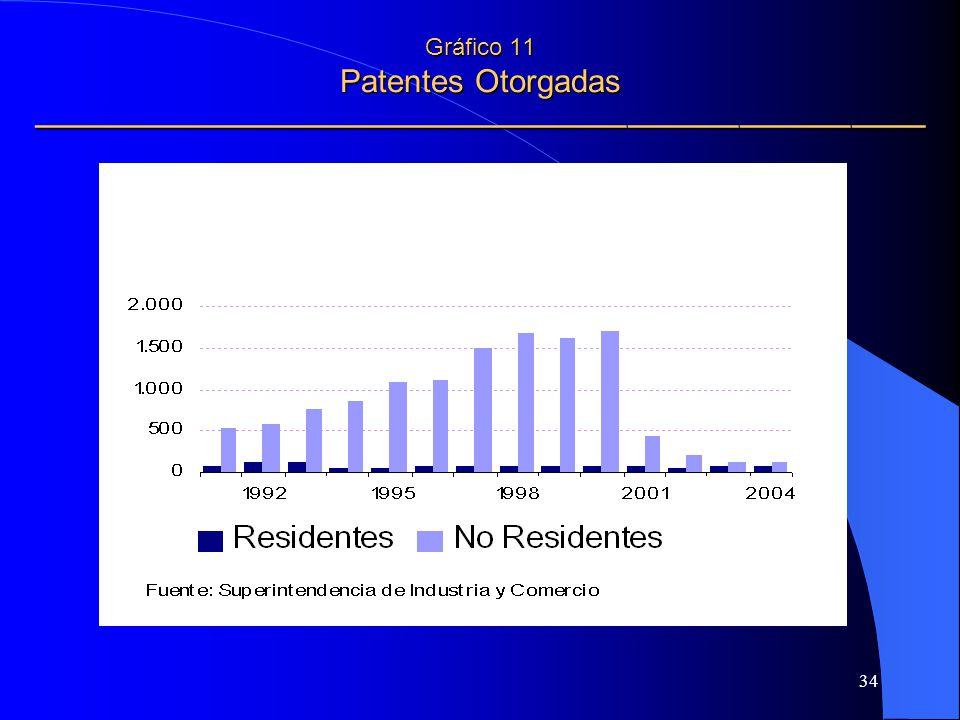 Gráfico 11 Patentes Otorgadas ————————————————————————