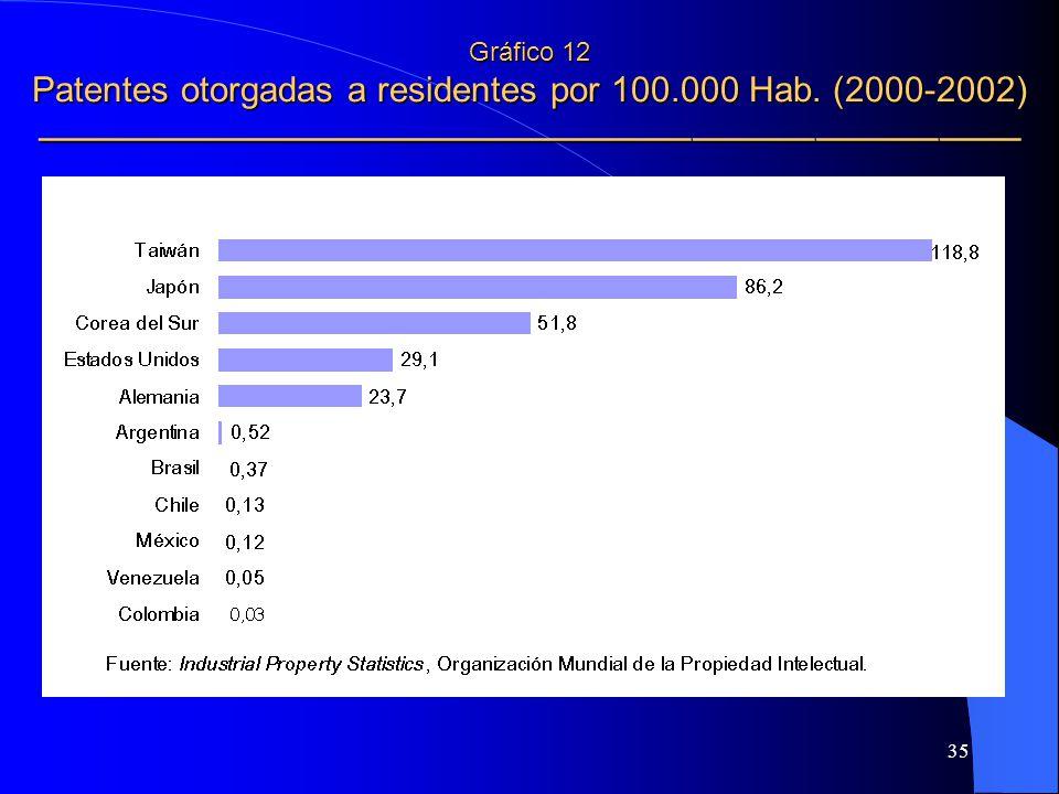 Gráfico 12 Patentes otorgadas a residentes por 100. 000 Hab