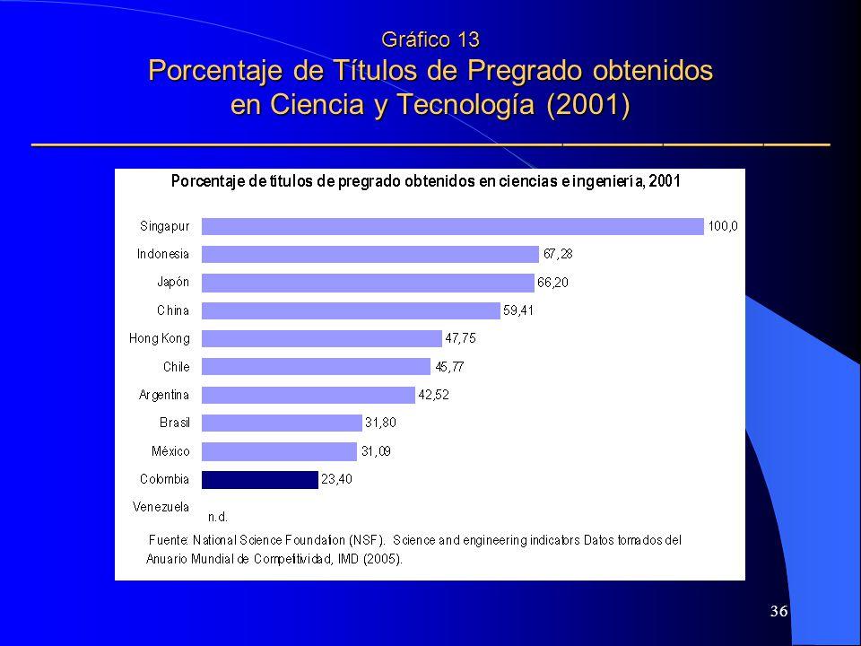 Gráfico 13 Porcentaje de Títulos de Pregrado obtenidos en Ciencia y Tecnología (2001) ————————————————————————